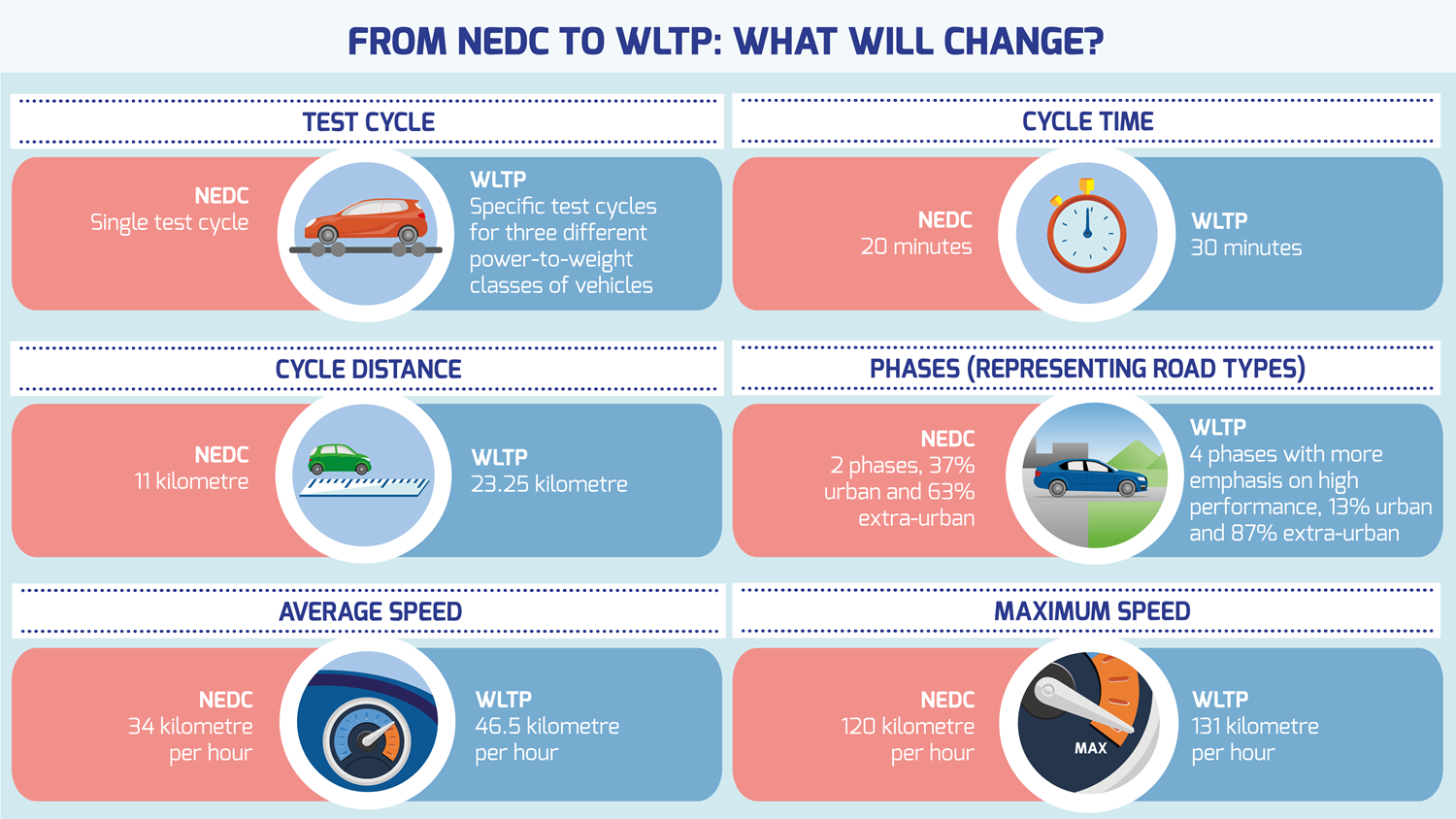 Facts About Cars >> From NEDC to WLTP: what will change? | WLTPfacts.eu