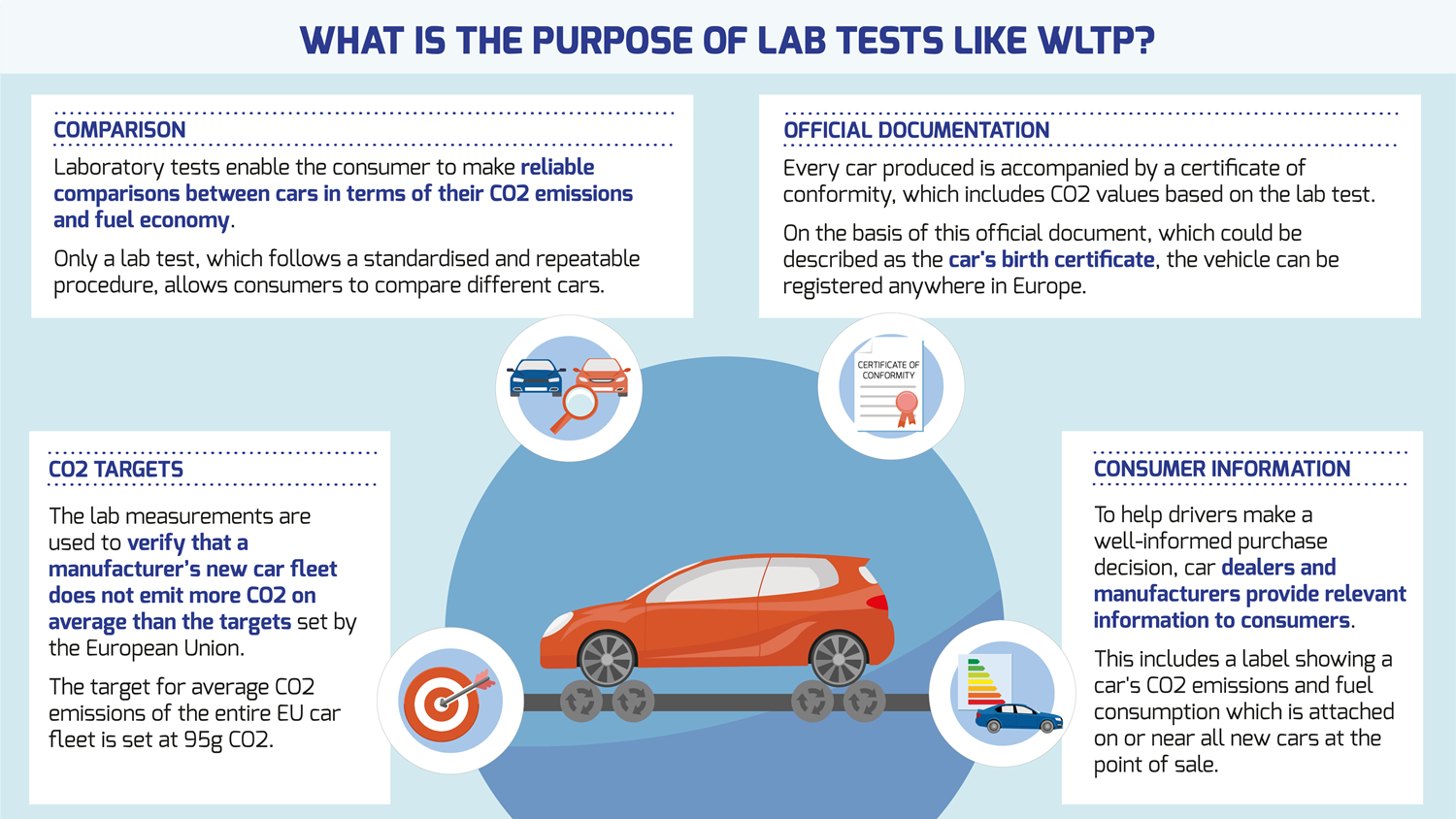 What is the purpose of WLTP?